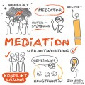 Grafik zum Thema Mediation
